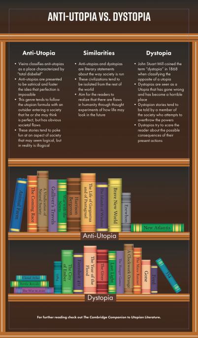 Infographic_DystopiaAntiUtopia