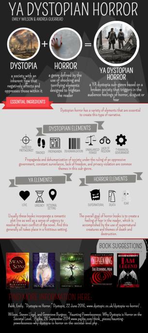 Infographic_DystopiaHorror